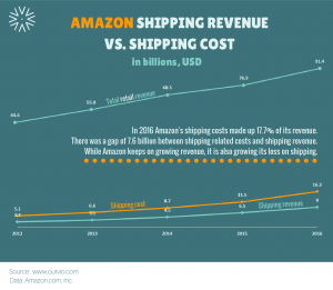 Amazon's loss on shipping keeps on growing together with its revenue