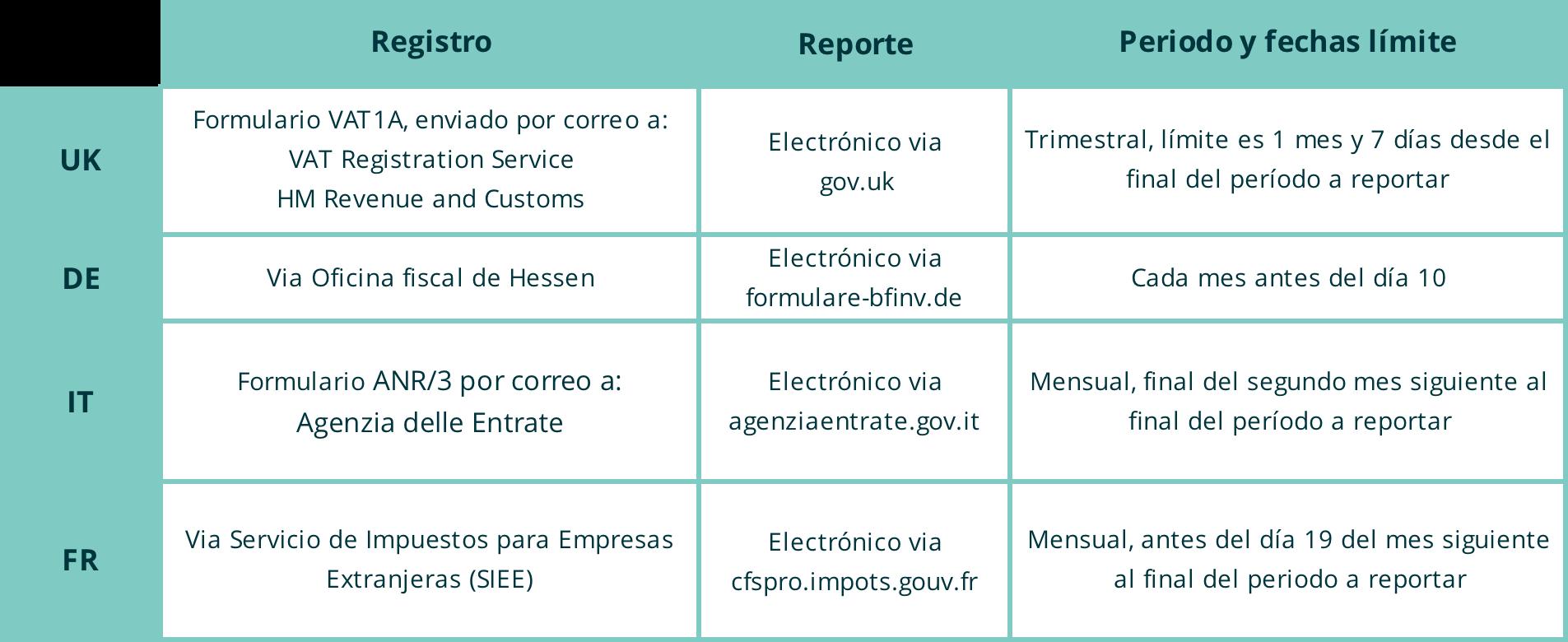 EU VAT authorities table