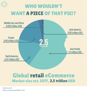 Global retail eCommerce size 2017
