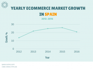 Yearly eCommerce market growth in Spain 2012-2016