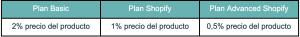 tabla comisión transferencia en shopify