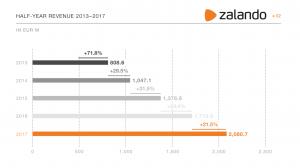 Zalando revenue 2017