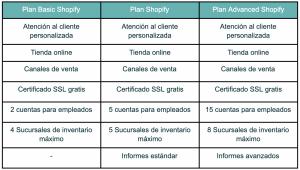 tabla características planes shopify