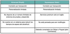desventajas de advanced shopify y squarespace select