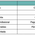 tabla de desventajas de aliexpress y amazon