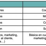 tabla de desventajas de amazon vs ebay