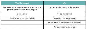 tabla de desventajas de woocommerce vs wix