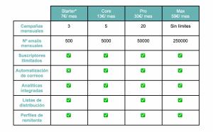 tabla de precios y características email marketing en squarespace