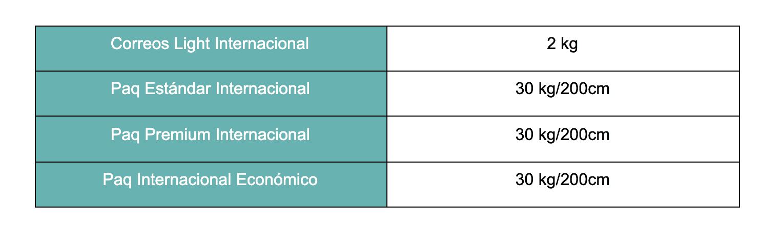 Tabla con el peso y volumen permitidos para los envíos internacionales de Correos.