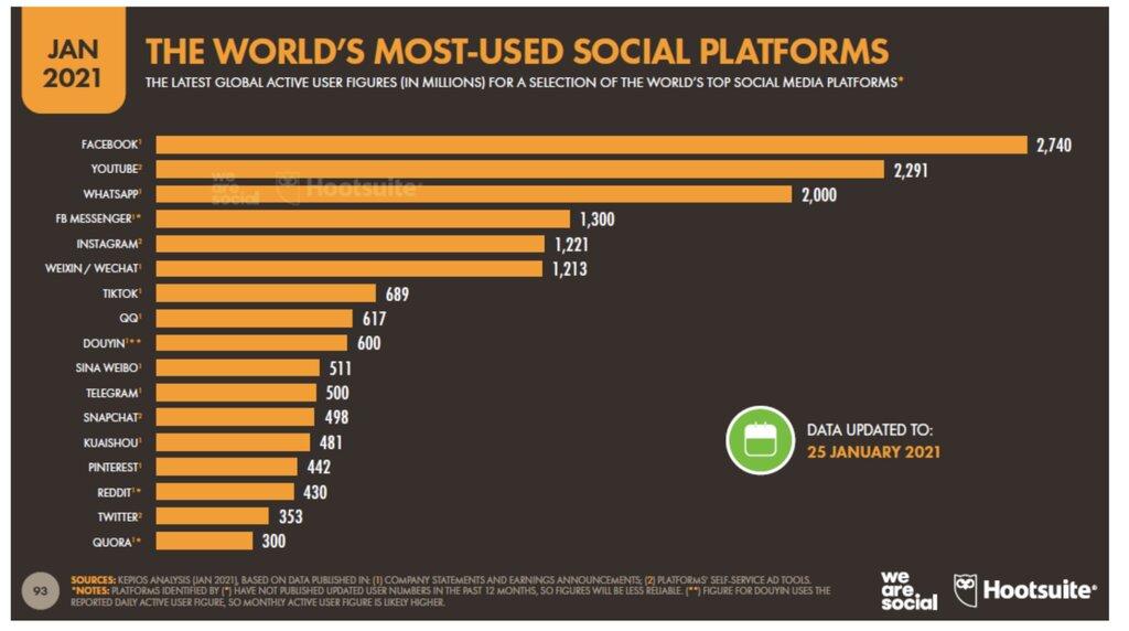 Estadísticas sobre el consumo de redes sociales que puede explicar la alta aceptación de Facebook Marketplace.