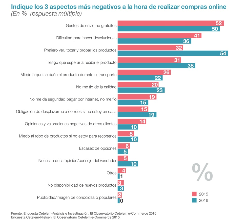 Gráfico que muestra la importancia de la política de devoluciones en la experiencia de compra e-commerce.