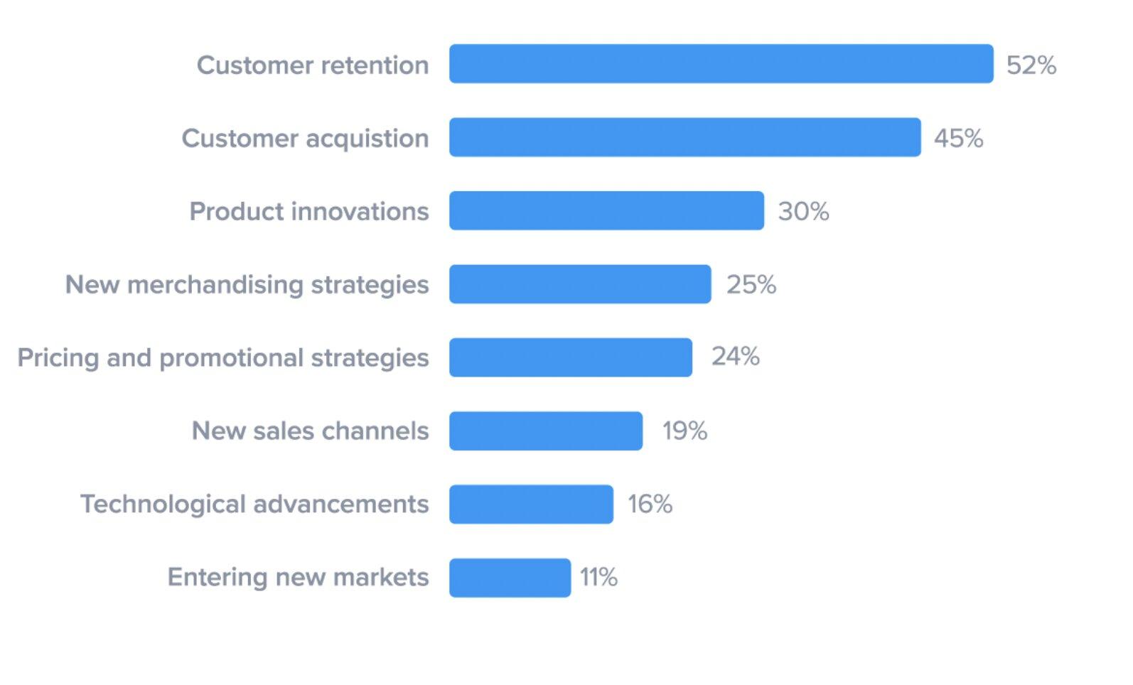 Grafico sobre la importancia de la fidelización y la retención de usuarios en ecommerce.