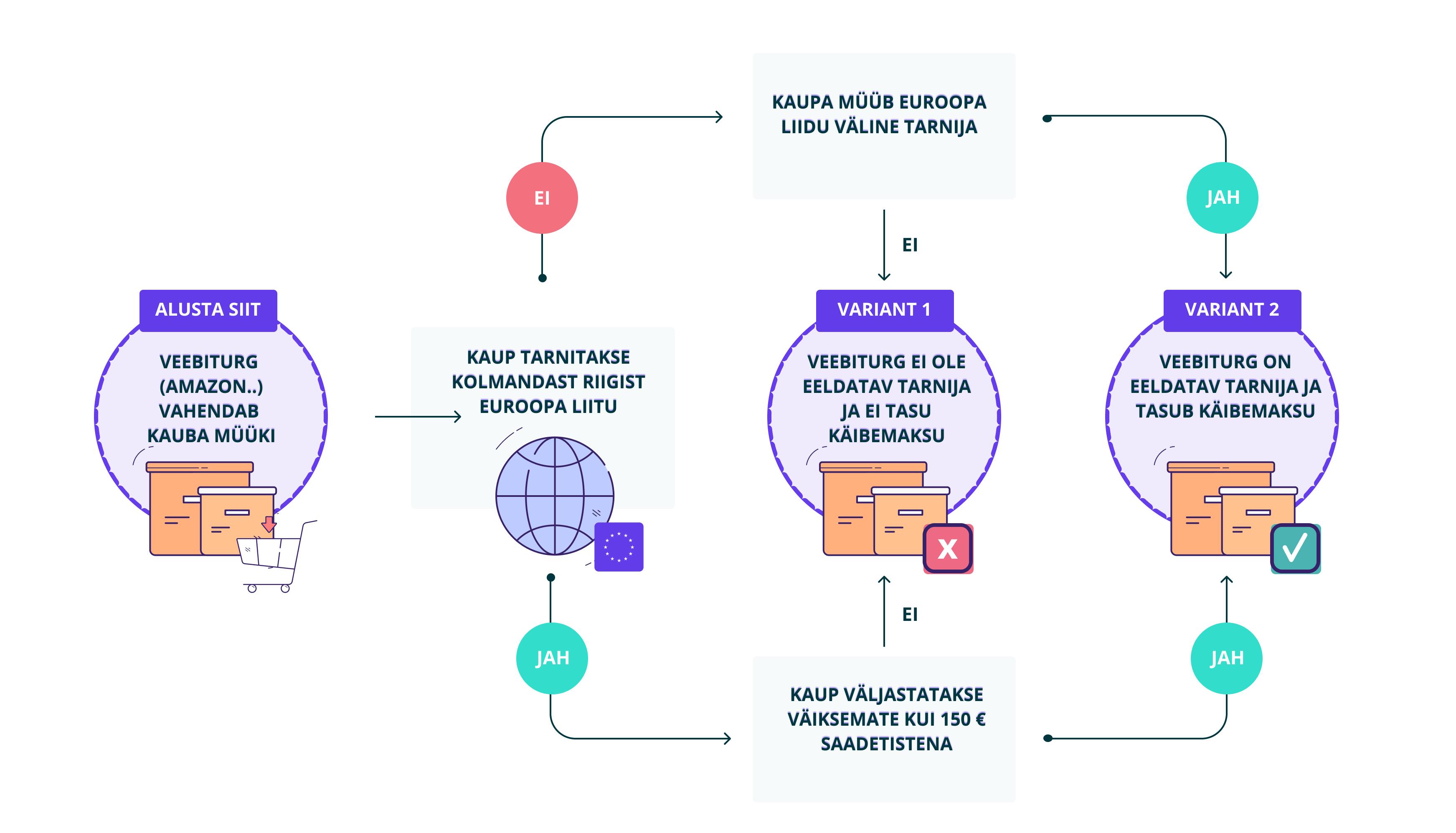 Käibemaksu deklareerimine e-poodidele: selgitav infograafik dropshippijale ja importijale