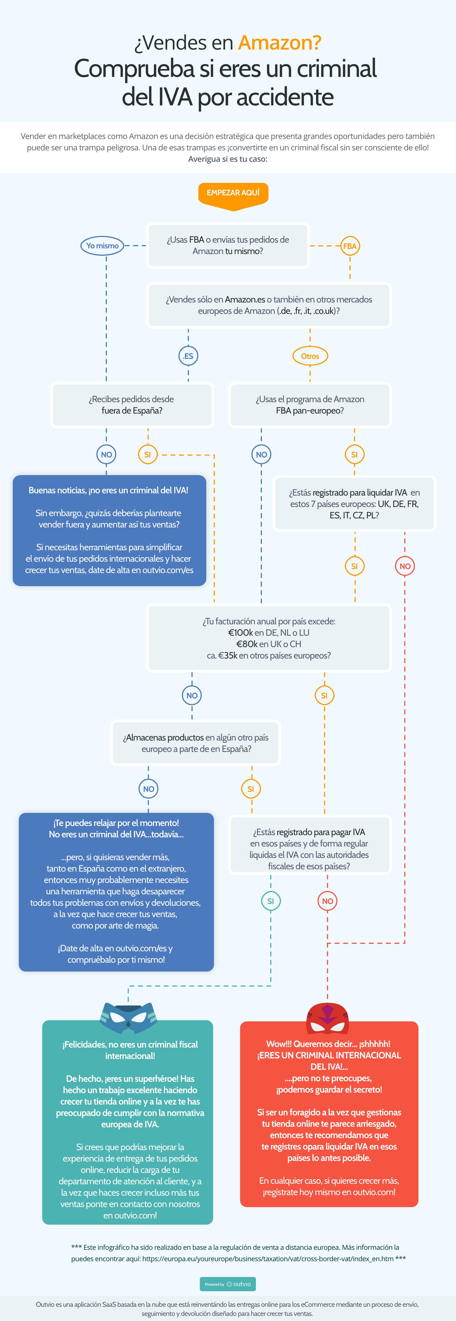Guía práctica sobre cómo liquidar el IVA cuando vendes en Amazon.