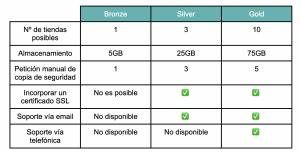 opencart cloud planes de suscripción características