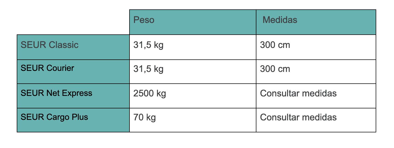 Tabla resumen del peso y las medidas permitidos para enviar con SEUR