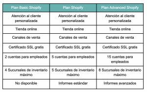 planes de suscripción shopify características