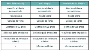 planes de shopify