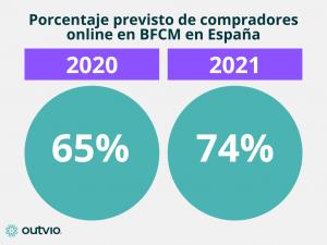 porcentaje compras online Black Friday y Cyber Monday en España