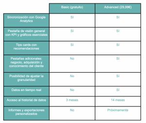 tabla prestashop metrics