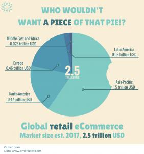 Datos de las tiendas online retail en el área geográfica de Outvio.