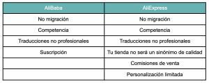 tabla de desventajas de alibaba y aliexpress