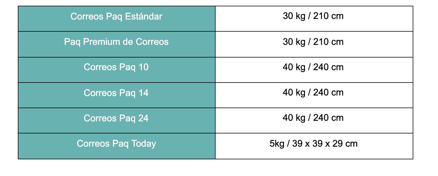 Tabla con el peso y dimensiones máximas para los envíos nacionales de Correos.