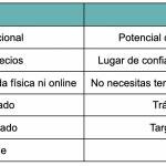 tabla de ventajas de aliexpress y amazon