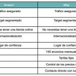 tabla de ventajas de amazon vs ebay