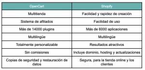 ventajas de opencart y shopify
