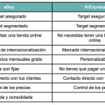 ventajas de ebay y aliexpress