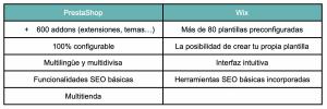 tabla de ventajas de prestashop y wix