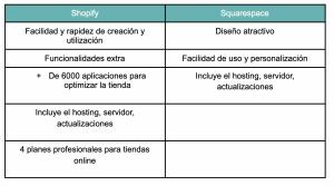ventajas de shopify y squarespace