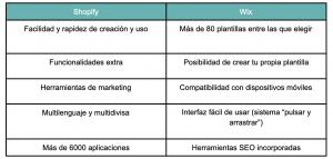 ventajas de shopify y wix