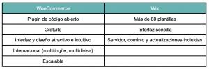 tabla de ventajas de woocommerce vs wix